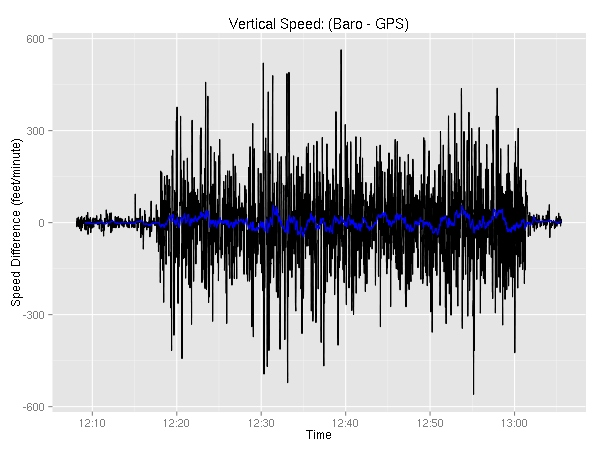 vertical speed: GPS vs. Barometer
