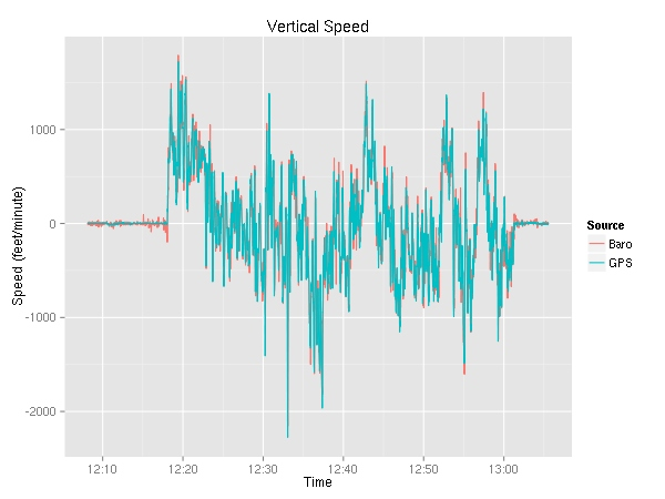 vertical speed